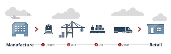 Freight Forwarding Infographic