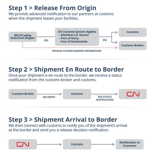 how to become a customs broker in canada