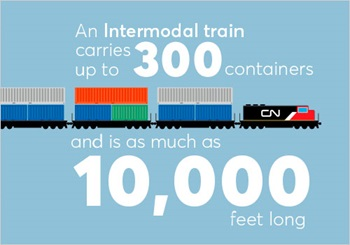 See Intermodal, Think Grain